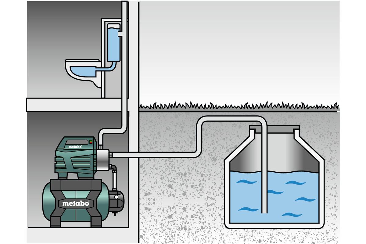 Metabo Hauswasserwerk HWW 4500//25 Inox