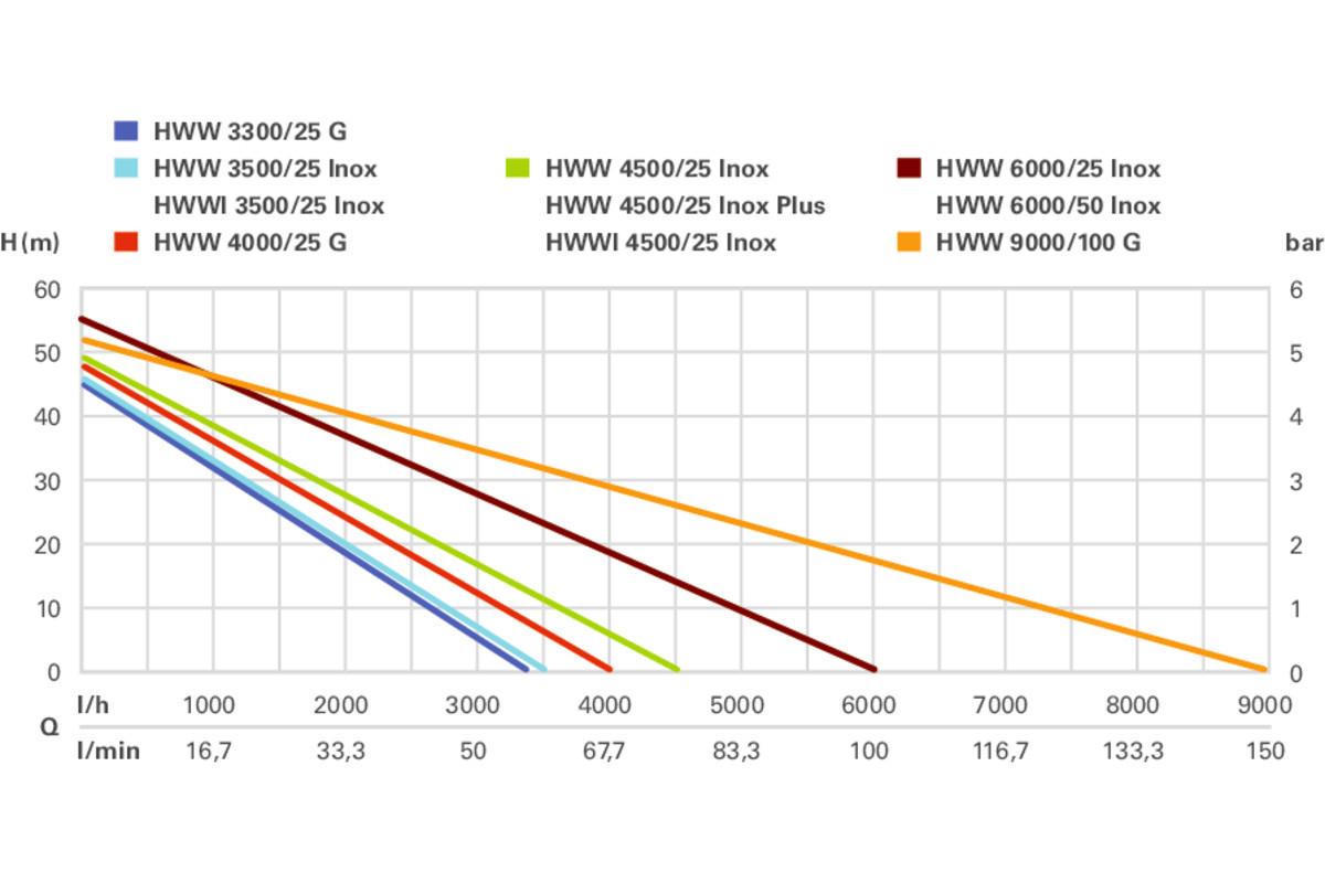900 Watt Metabo Hauswasserwerk HWW 3300//25 G