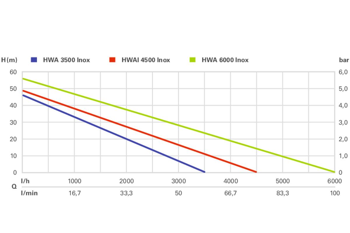 Metabo Hauswasserautomat HWA 6000 Inox Edelstahl|Bewässerung|Fördern|Klarwasser