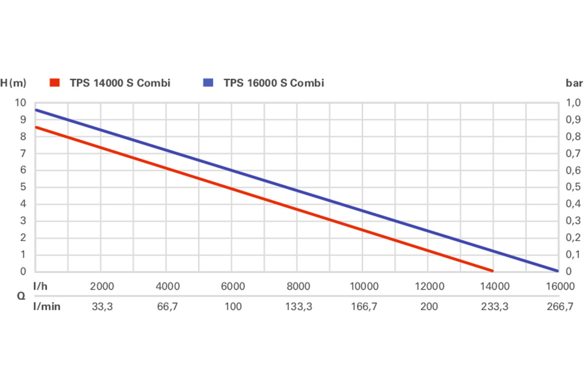TPS 14000 S Combi (0251400000) Combi Submersible Pump